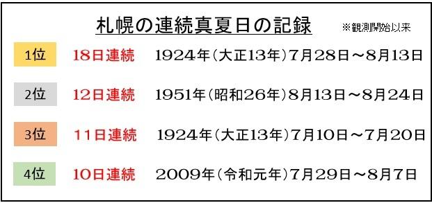 20190818連続真夏日記録:札幌