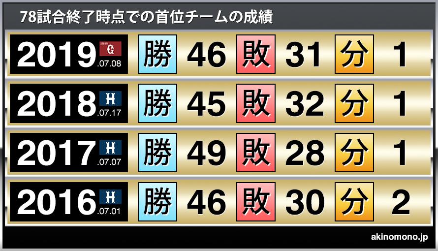 広島 カープ 順位