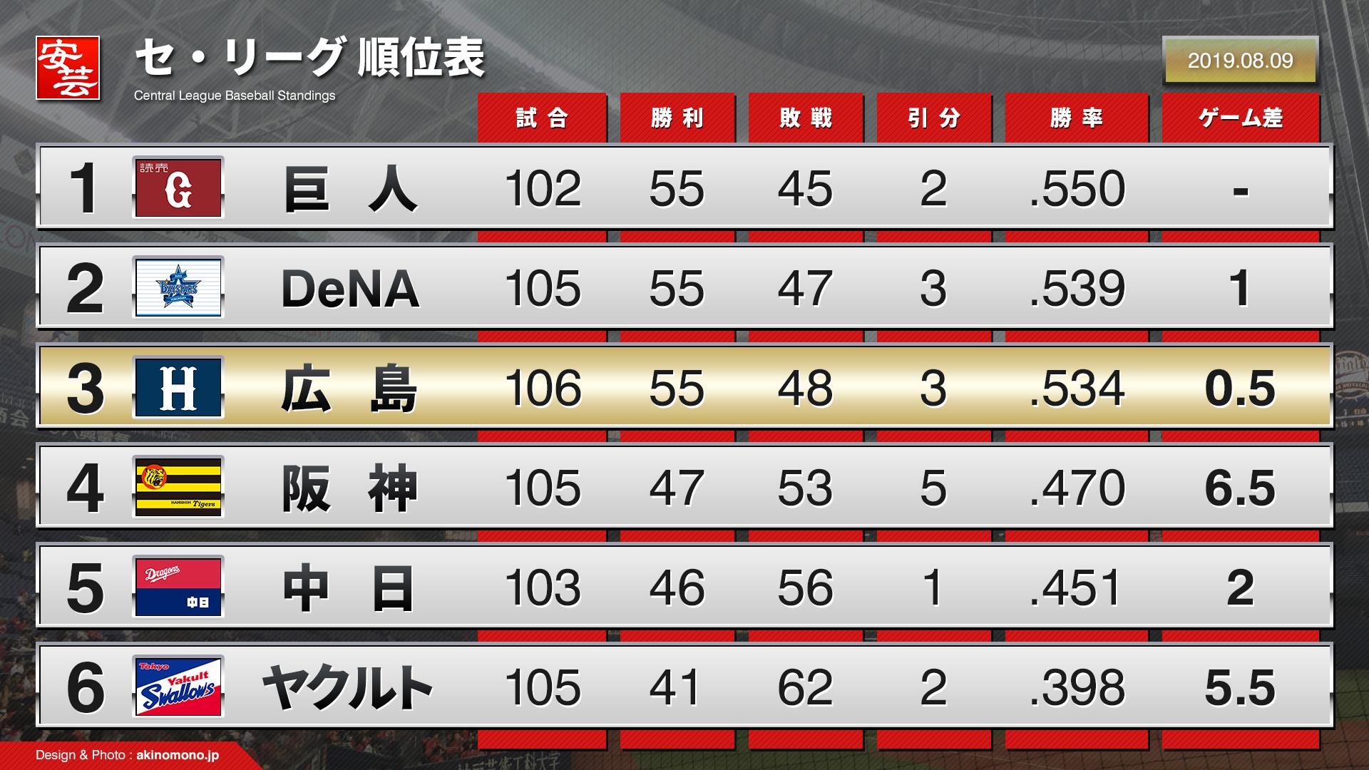 2019 最新 順位 セリーグ