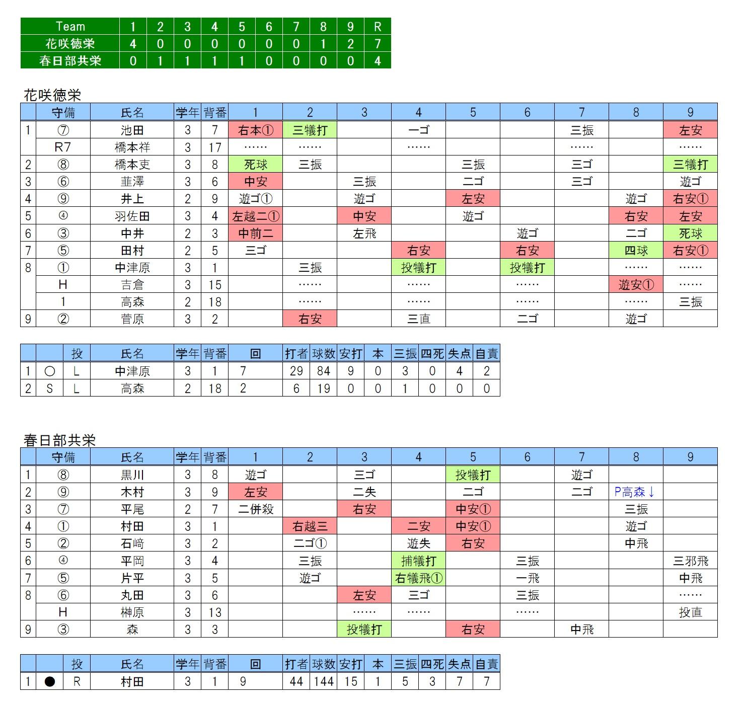 20190727花咲徳栄×春日部共栄