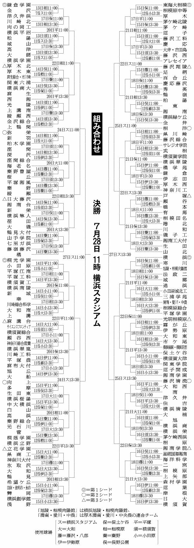 2019夏の神奈川組み合わせ