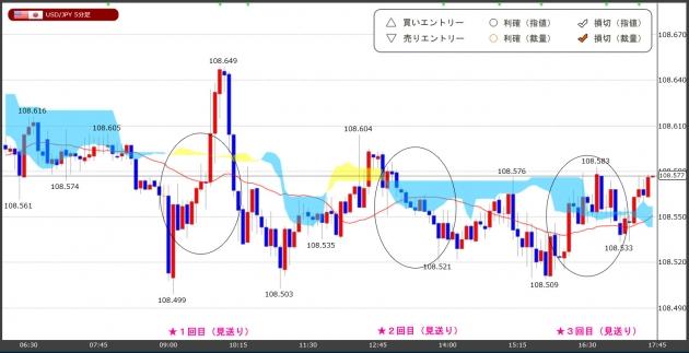 ハイレバFXトレードチャート(19.07.31)