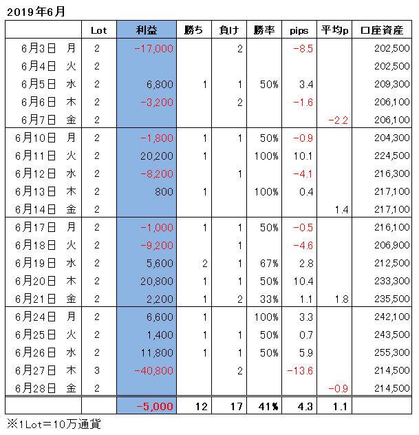 ハイレバFXトレード月間収支(19.06)
