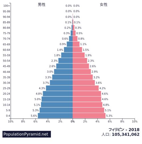 PopulationPyramid PH2018
