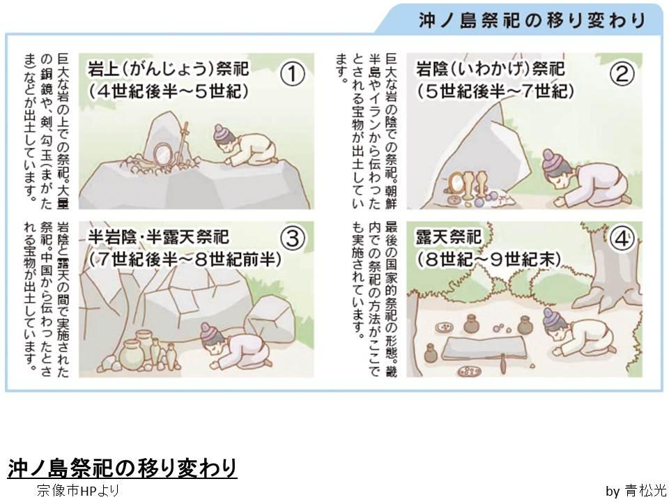 沖の島祭祀4段階
