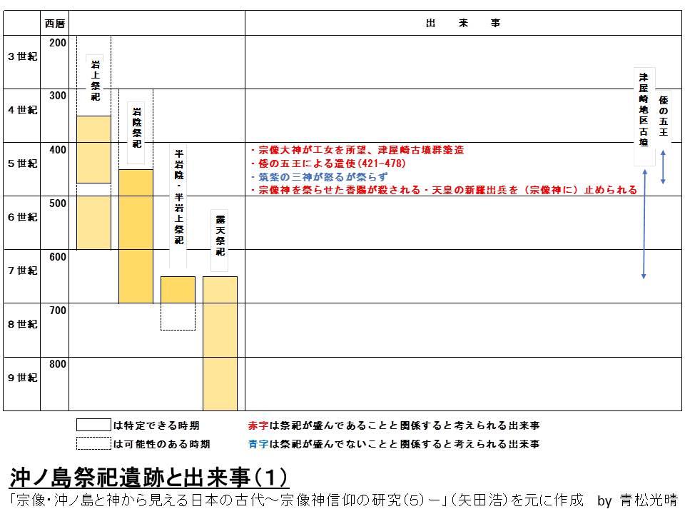 沖ノ島遺跡と出来事1