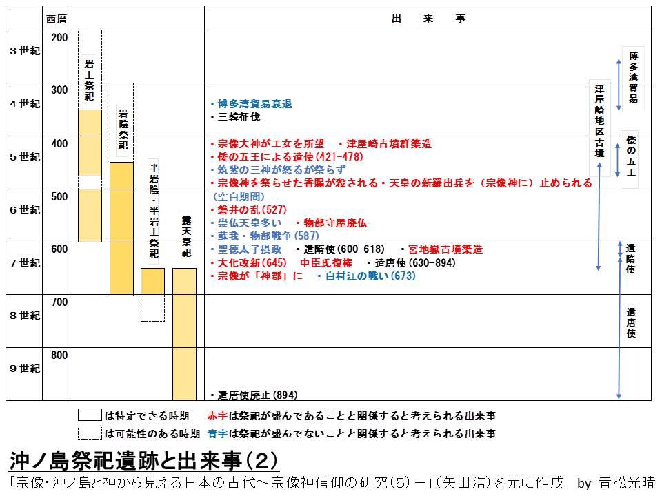 沖ノ島遺跡と出来事2