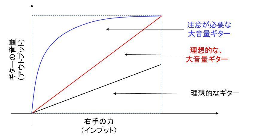右手の力と音量の関係