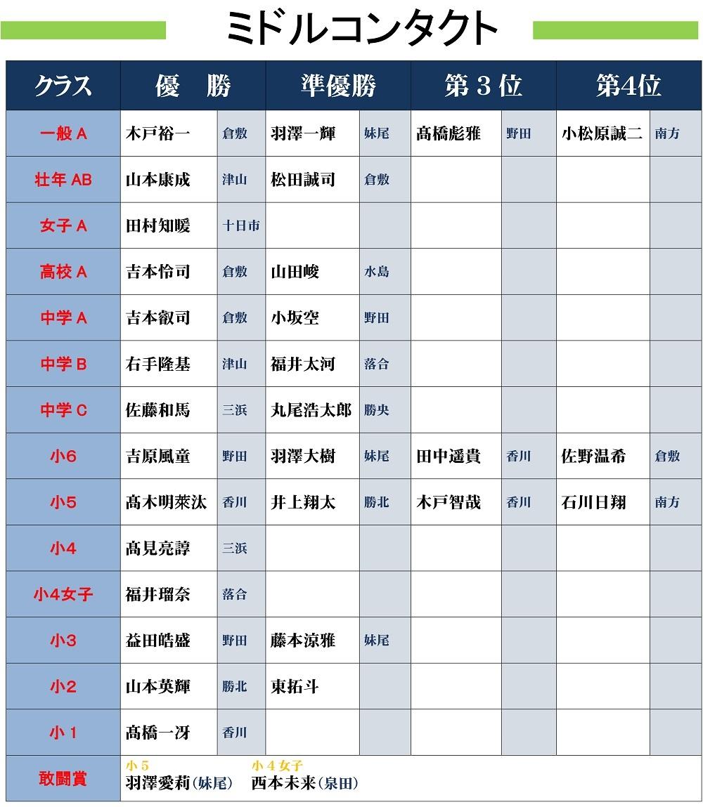 ●2019岡山県大会結果発表(HP用)-1