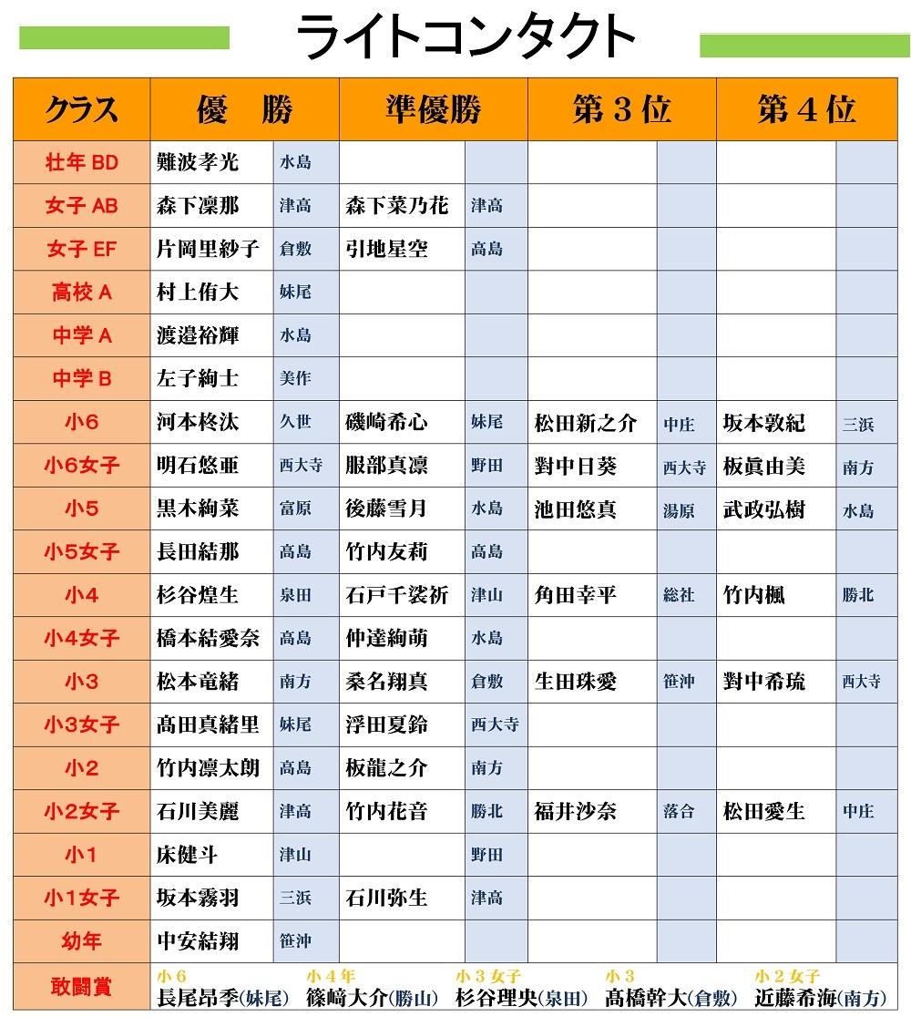 ●2019岡山県大会結果発表(HP用)-2