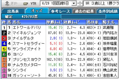 190629函館9R確定オッズ