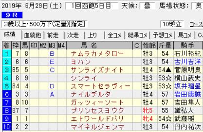 190629函館9R結果