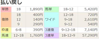 190630中京4R払戻