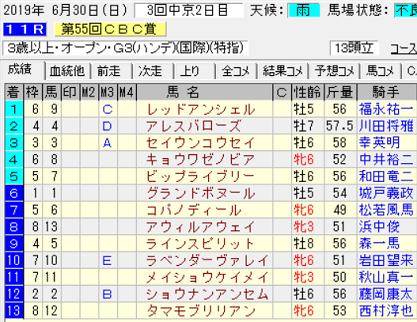 19CBC賞結果
