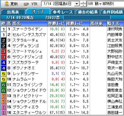 19鶴ヶ城特別オッズ