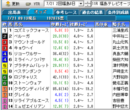 19福島テレビOPオッズ
