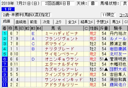 190721函館1R結果