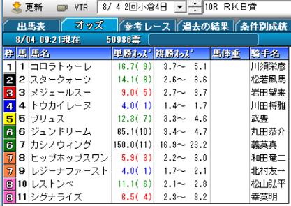 19RKB賞オッズ