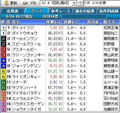 19UHB賞オッズ