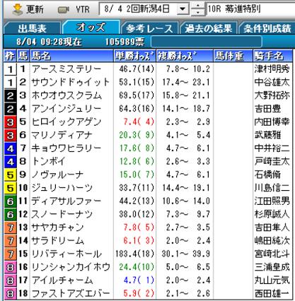19驀進特別オッズ
