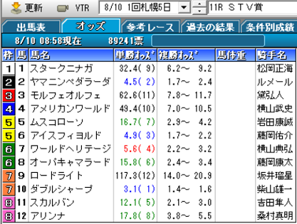 19STV賞オッズ