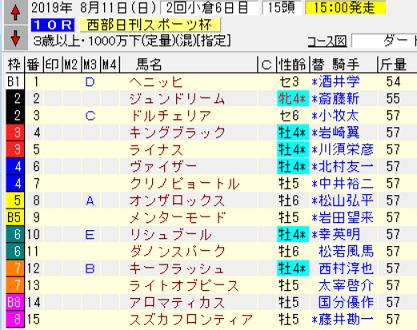 19西部日刊スポーツ杯