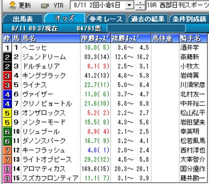 19西部日刊スポーツ杯オッズ