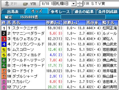 19STV賞確定オッズ