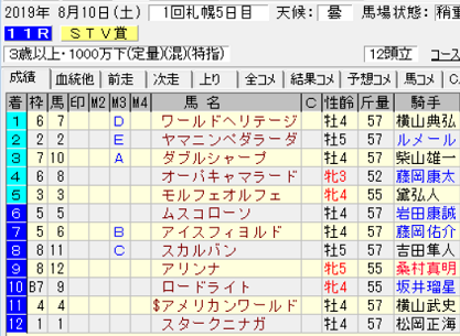19STV賞結果
