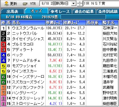19NST賞オッズ