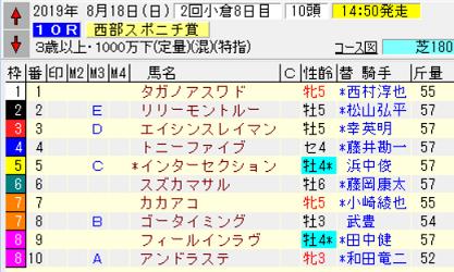 19西部スポニチ賞