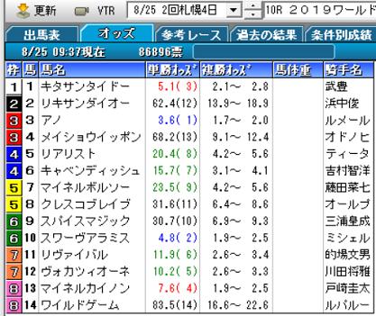 19WASJ第3戦オッズ