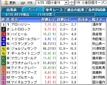 19小倉日経OPオッズ