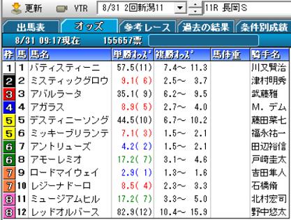 19長岡Sオッズ