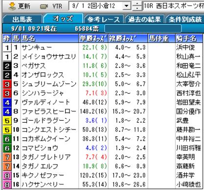 19西日本スポーツ杯オッズ