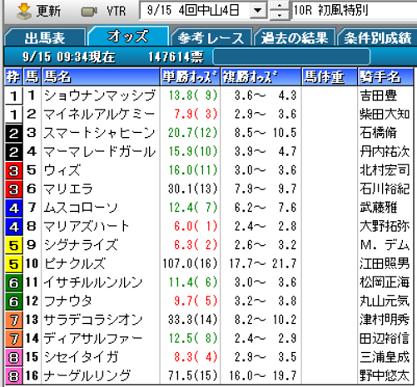 19初風特別オッズ