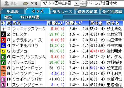 19ラジオ日本賞確定オッズ