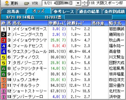 19大阪スポーツ杯オッズ