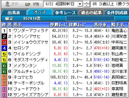 190922阪神8R確定オッズ