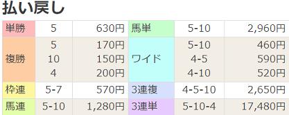 190922阪神8R払戻