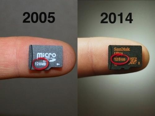 SDカードの記憶容量の進化