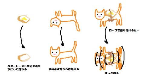 トーストの落ち方×猫の落ち方=永久機関