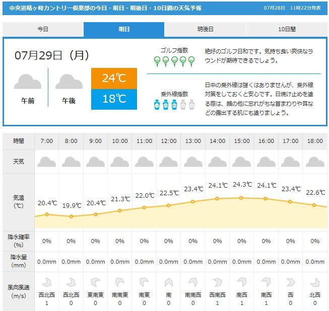 中央道晴ケ峰天気GDO