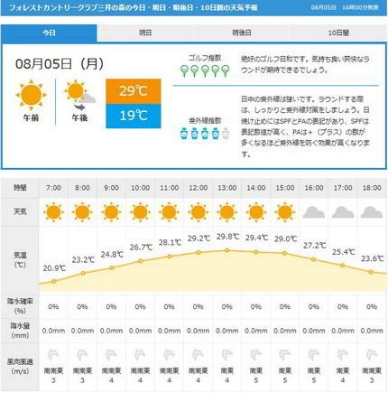 フォレスト三井の森天気