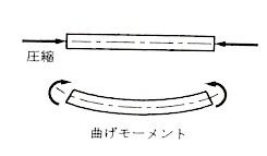 材端に作用する力2