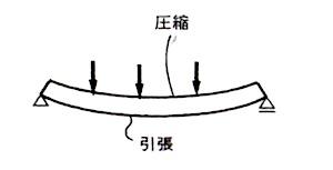 トラス構造11