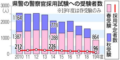 広島県警採用受験者数