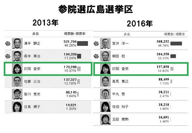 参院選広島選挙区 広島維新の会