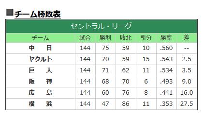 2011年セリーグ順位表