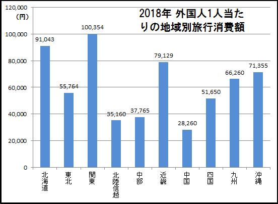 2018年外国人1人当たりの地域別旅行消費額